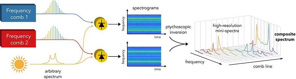 Frequency comb ptychoscopy figure